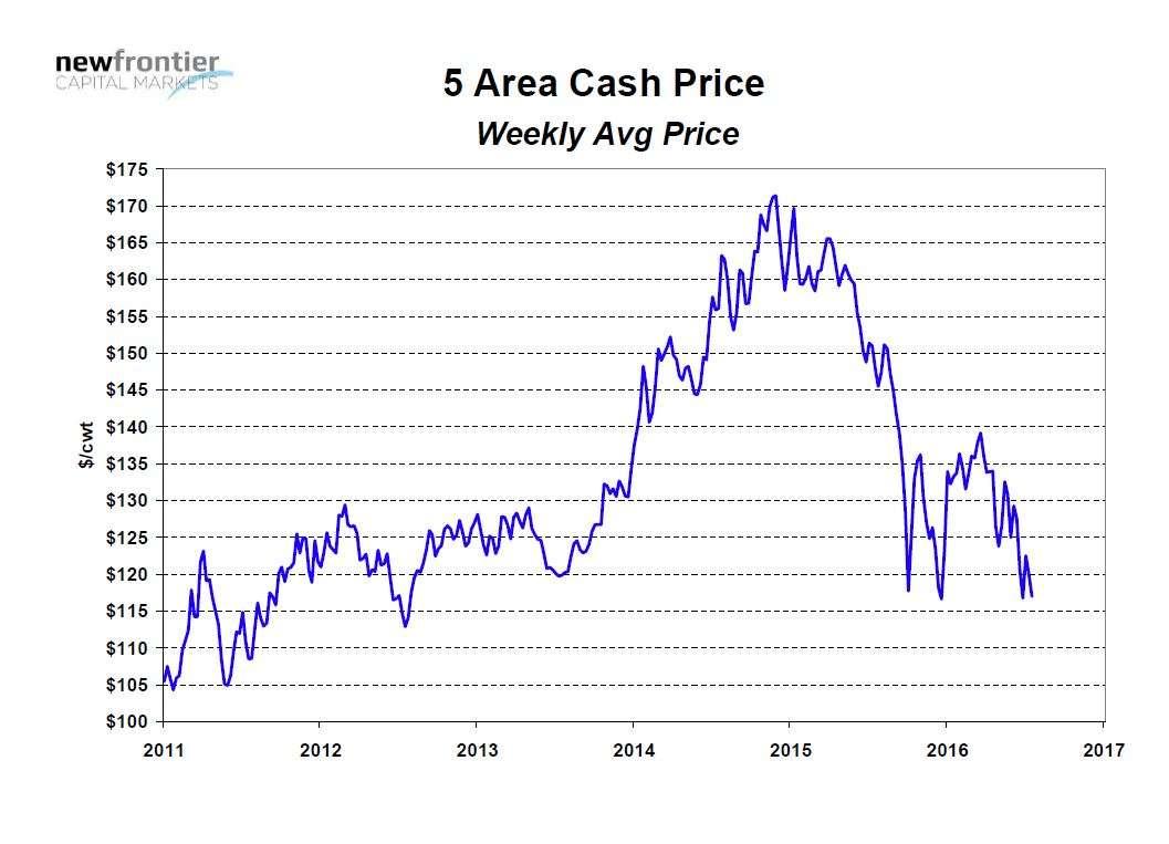 2016-07-20_Chart2